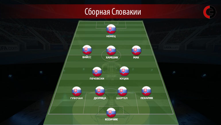 Оптимальный состав сборной Словакии по версии «Спорт-экспресс»